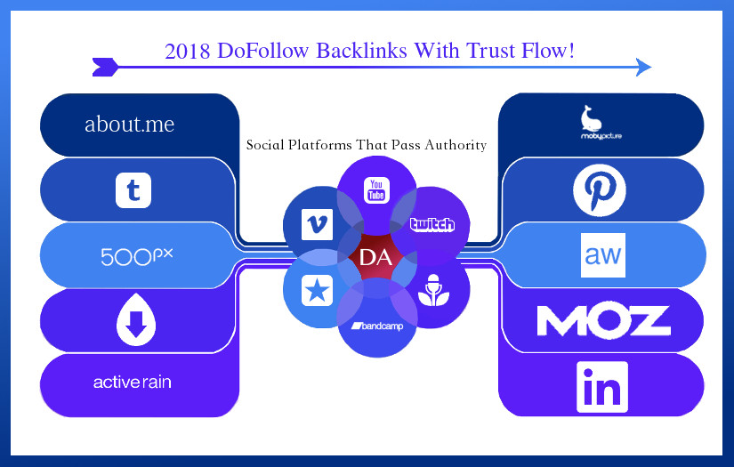 Get Backlinks Effortlessly 16 Dofollows